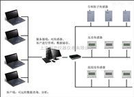 RH-FMS在线式尘埃粒子监控系统