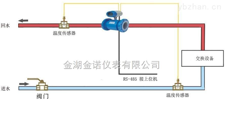 中央空調電磁冷熱量表