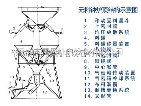 主令控制器(凸轮控制器),型号 ANEW8-1  ANEW8-2