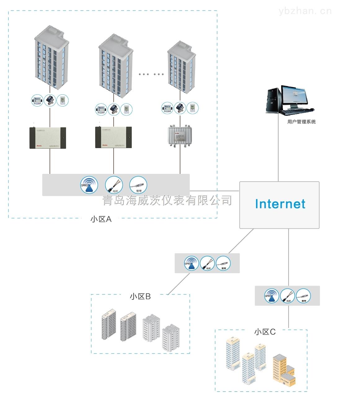 海威茨供热数据远传及管理系统