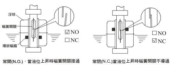 饮用水水位控制器  工作原理:  1,浮球开关垂直安装在