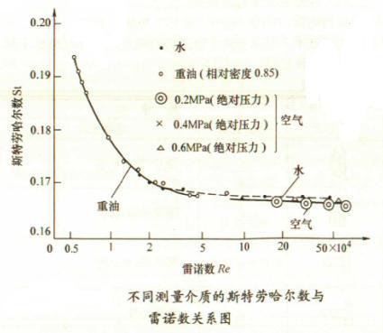 (8)可针对不同对象选用相应的旋涡检测技术。 压缩空气流量计局限性: (1)压缩空气流量计不适用于低雷诺数(Ren≤2×104)测量,在高黏度、低流速、小口径情况下应用受到限制。 (2)管道有振动的场所应选用耐振检测方式的仪表。 (3)旋涡分离的稳定性受到沈速分布畸变和旋转流的影响,应根据上游侧不同形式的阻流件配置足够长的直管段,一般可参照节流式差压流量计的直管段长度 要求安装。 (4)与涡轮流量计相比,仪表系数较低,分辨率低,且口径越大越低,一般应用于中小口径(DN25~DN300)