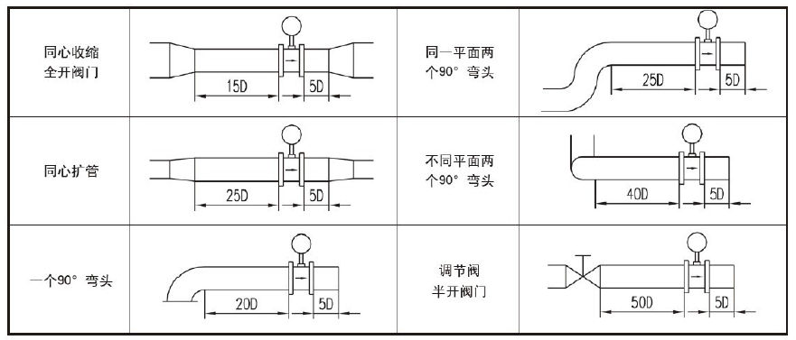 2.对配管的要求 安装传感器的管道内径须和传感器内径一致.满足0.98DN≤D≤1.05DN ON为传感器内径,D为配管内径),否则管道必须变径.连接管道与传感器同轴度应不大于0.05DN. 传感器上游应尽量避免安装调节阀或半开阀门,应将调节阀或半开阀门安装在传感器下游5D之后。 检修阀安装在传感器上游。 传感器安装点的上游较近处若装有阀门,不断地开关阀门,对传感器的使用寿命影响极大,非常容易对传感器造成永久性损坏.
