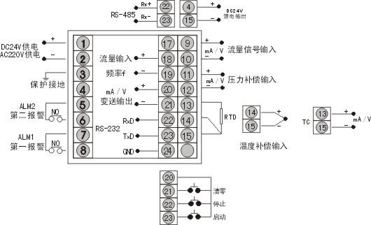 具有三种补偿功能: 温度自动补偿 压力自动补偿 温度和压力自动补偿 多种类型信号输入:电流:0~10mA 或 4~20mA 电压:0~5V 或 1~5V 电阻:热电阻PT100 电偶:K,E 频率:0~5KHz 输入信号切换 温度补偿信号:PT100、K、E、0~10mA0~5V、4~20mA1~5V 通过内部参数设定 可自动切换 压力补偿信号:0~10mA(0~5V)、4~20mA(1~5V) 通过内部参数设定可自动切换 流量输入信号:0~10mA(0~5V)、4~20mA(1~5V) 通过内部参数设