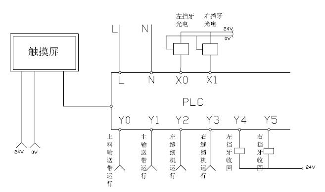 四方变频器在双头缝边机上的应用