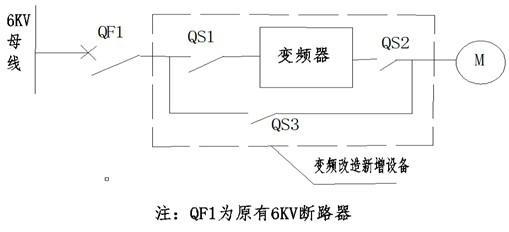 图六:变频改造主回路示意
