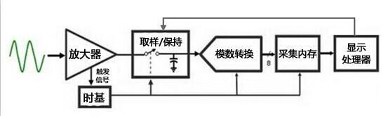 示波器的基本原理如图2所示