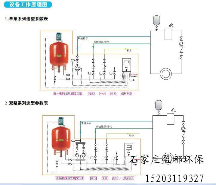 它由隔膜式压力罐,水泵,控制箱,底架,压力感应装置,管道,阀门等组合而